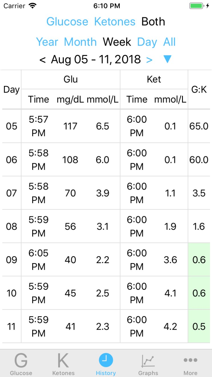 Glucose vs. Ketone history table from Ketologger the glucose and ketone graphing iOS app.